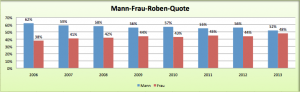 Roben-Quote Mann-Frau